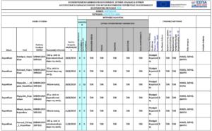 Αύγουστος 2020: Αποτελέσματα νερών κολύμβησης των ακτών  του Δήμου Kορινθίων